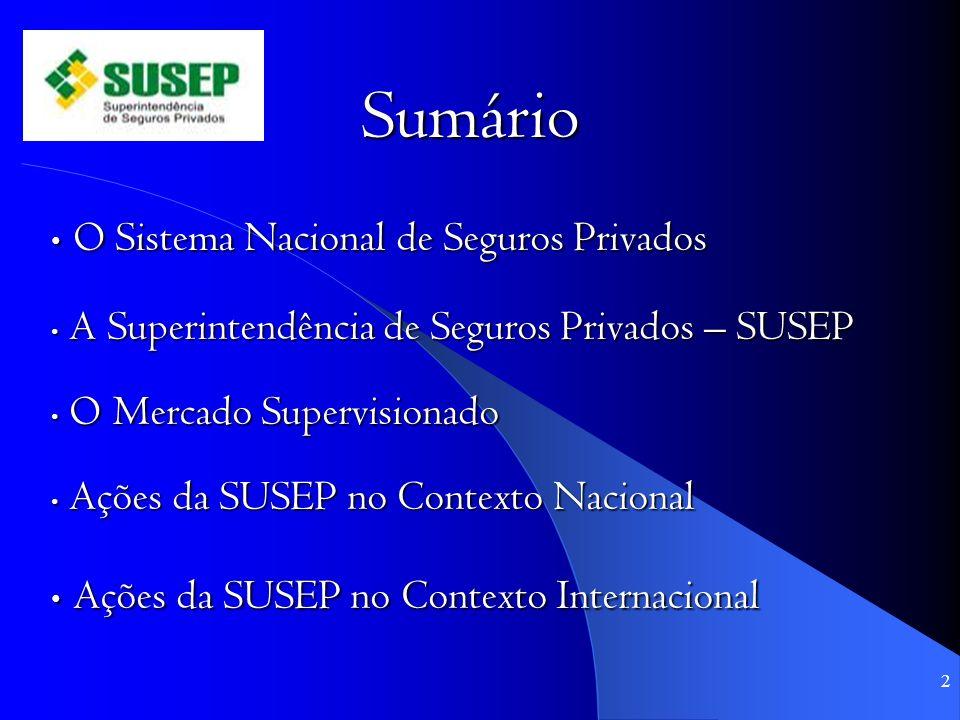 Sumário O Sistema Nacional de Seguros Privados O Sistema Nacional de Seguros Privados A Superintendência de Seguros Privados – SUSEP A Superintendência de Seguros Privados – SUSEP O Mercado Supervisionado O Mercado Supervisionado Ações da SUSEP no Contexto Nacional Ações da SUSEP no Contexto Nacional Ações da SUSEP no Contexto Internacional Ações da SUSEP no Contexto Internacional 2