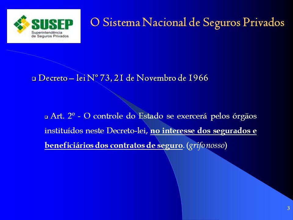 O Sistema Nacional de Seguros Privados Decreto – lei Nº 73, 21 de Novembro de 1966 Decreto – lei Nº 73, 21 de Novembro de 1966 Art. 2º - O controle do