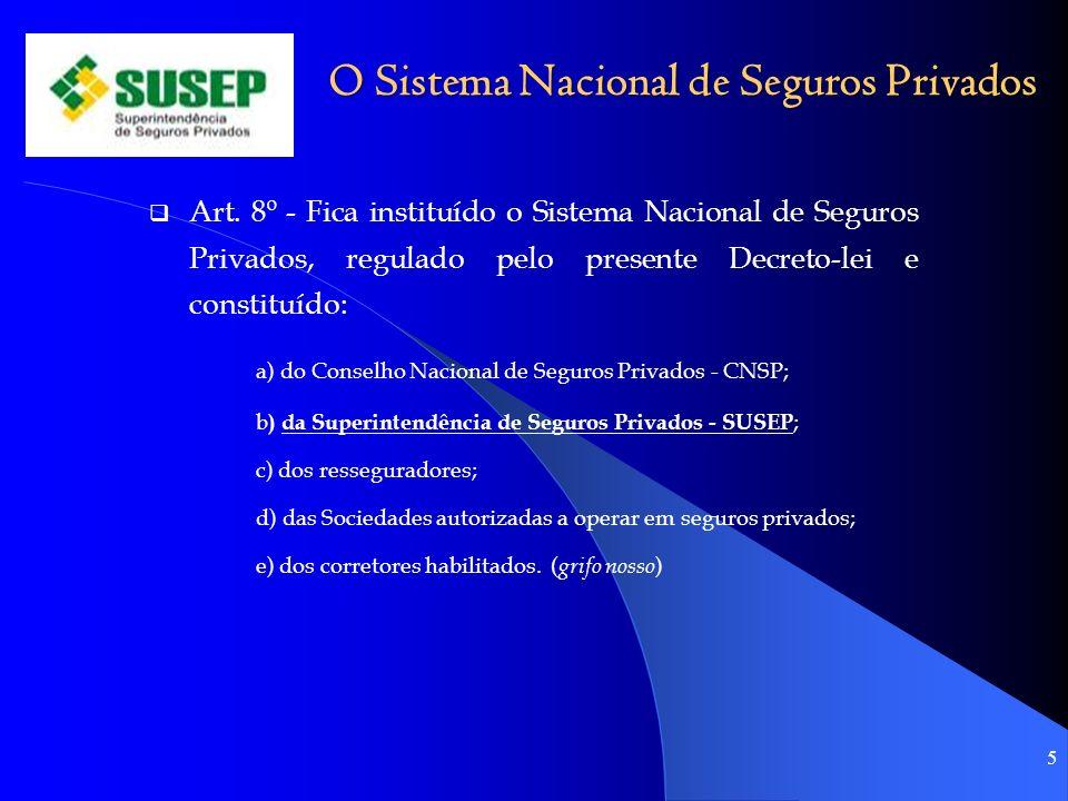 O Sistema Nacional de Seguros Privados Art. 8º - Fica instituído o Sistema Nacional de Seguros Privados, regulado pelo presente Decreto-lei e constitu