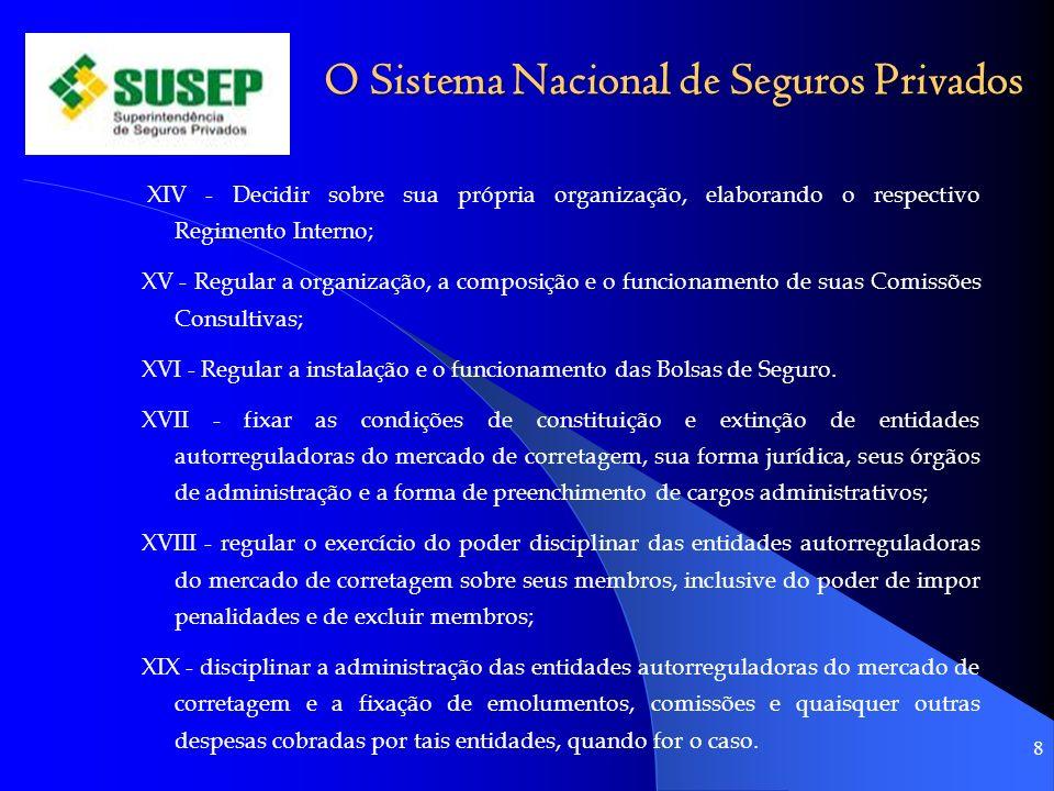 O Sistema Nacional de Seguros Privados XIV - Decidir sobre sua própria organização, elaborando o respectivo Regimento Interno; XV - Regular a organiza
