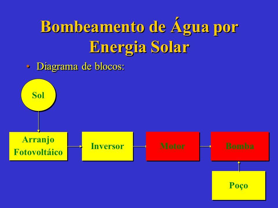 Bombas Solares LIMITES: –Radiação Média Global Local 2.8 KWh/m 2. –Vazão X Profundidade do poço entre 600 e 1200 m 4. –Altura Manométrica (profundidad