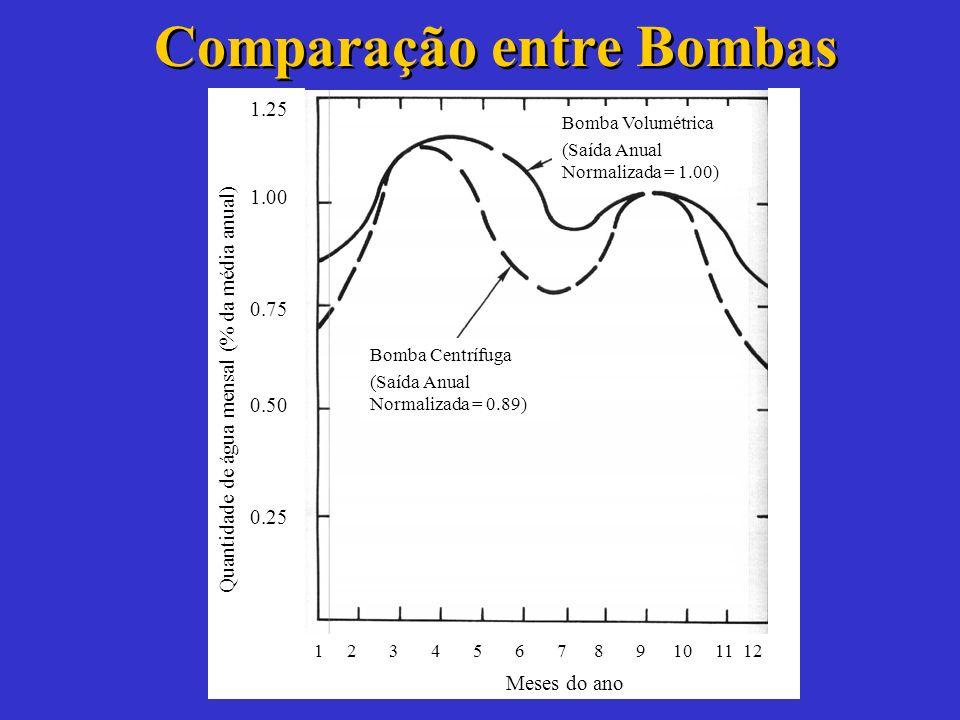 Características: – Pequenos ou médios volumes de água (0.3 a 40 m 3 /dia). –Grandes alturas manométricas (10 a 500m). –Necessitam de MPPT. –Funcionam