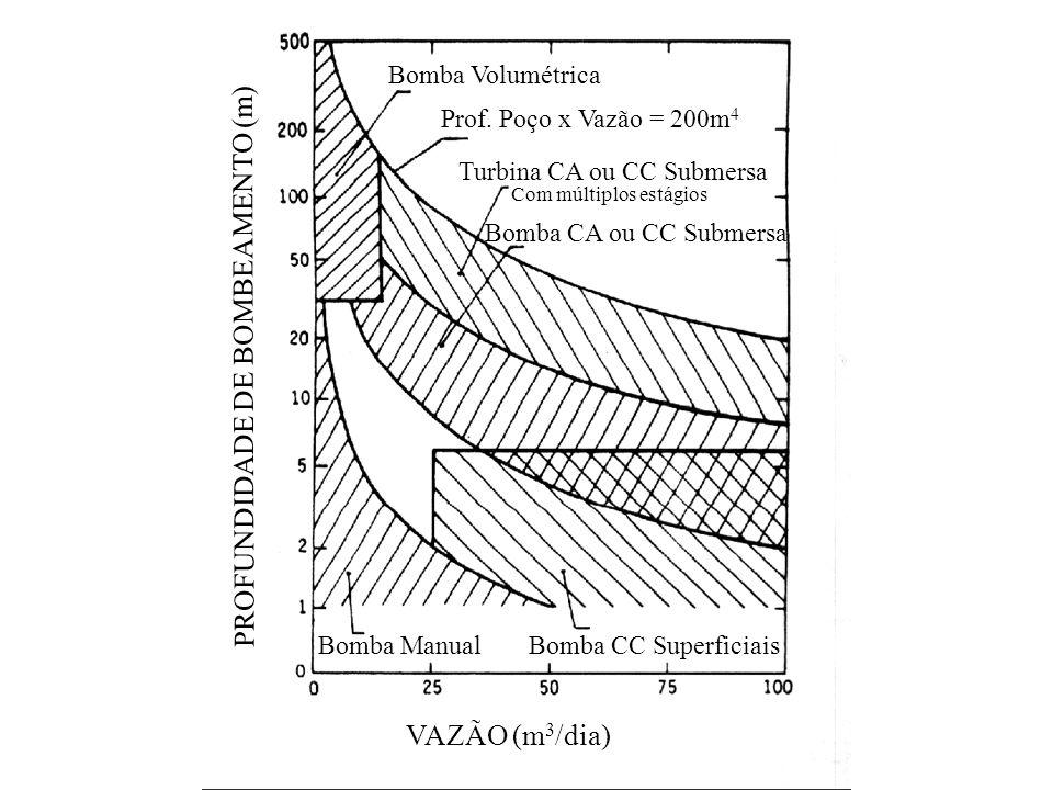 Motores CA Aplicação: –Em grandes profundidades, trabalham como motor de indução, com inversores trifásicos, que possuem variação da freqüência para c