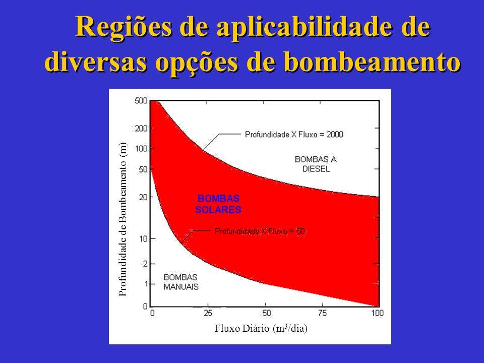 Bombas Solares PRINCIPALMENTE UTILIZADA EM APLICAÇÕES INTERMEDIÁRIAS: –Pequenas cidades (100 - 1000 habitantes). –Necessidades agrícolas moderadas. PR