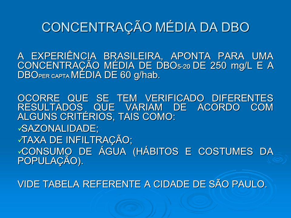CONCENTRAÇÃO MÉDIA DA DBO A EXPERIÊNCIA BRASILEIRA, APONTA PARA UMA CONCENTRAÇÃO MÉDIA DE DBO 5-20 DE 250 mg/L E A DBO PER CAPTA MÉDIA DE 60 g/hab.