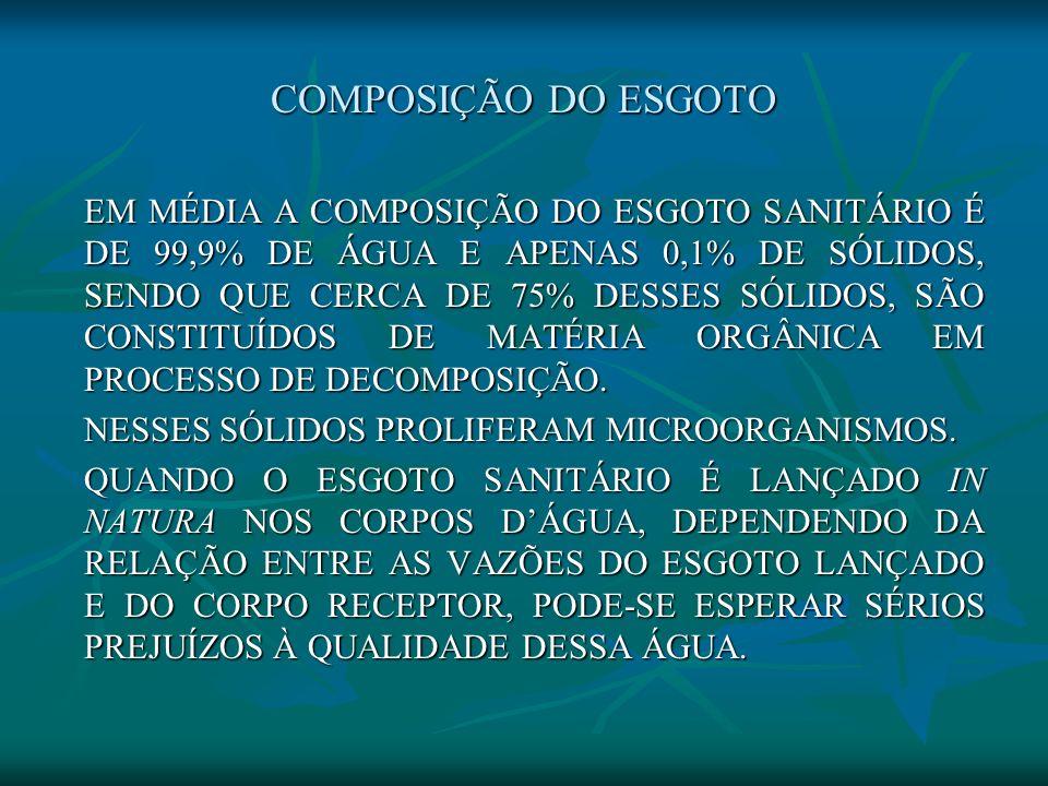 COMPOSIÇÃO SIMPLIFICADA DOS ESGOTOS SANITÁRIOS X UNIDADES DE TRATAMENTO EM MÉDIA DESCRIÇÃO 99,9 % DE ÁGUA ÁGUA DE ABASTECIMENTO UTILIZADA NA REMOÇÃO DO ESGOTO DAS ECONOMIAS E RESIDÊNCIAS 0,1 % DE SÓLIDOS (*) SÓLIDOS GROSSEIROS GRADES GRADES AREIA CAIXAS DE AREIA CAIXAS DE AREIA SÓLIDOS SEDIMENTÁVEIS DECANTAÇÃO SÓLIDOS DISSOLVIDOS PROCESSOS BIOLÓGICOS (*) Após o tratamento, o efluente final das ETEs ainda contém certa percentagem de sólidos, e a maior ou menor quantidade de sólidos no efluente dependerá da eficiência da ETE.