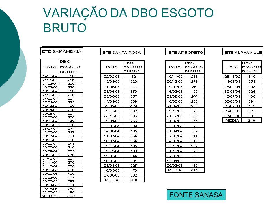 VARIAÇÃO DA DBO ESGOTO BRUTO FONTE SANASA