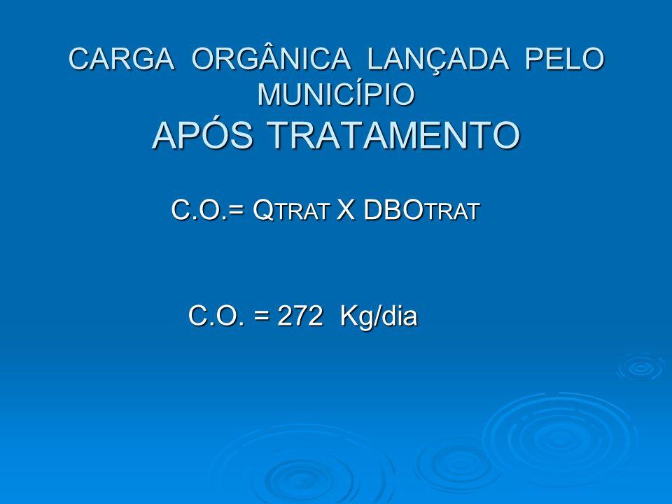 CARGA ORGÂNICA LANÇADA PELO MUNICÍPIO APÓS TRATAMENTO C.O.= Q TRAT X DBO TRAT C.O. = 272 Kg/dia C.O. = 272 Kg/dia
