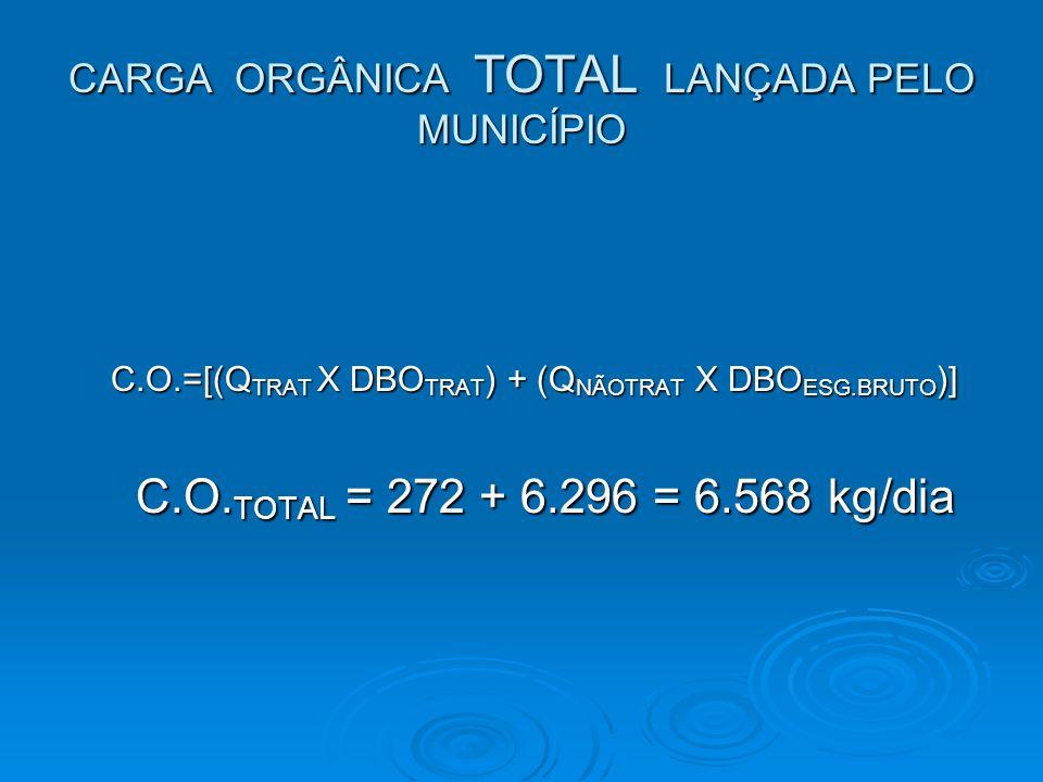 CARGA ORGÂNICA TOTAL LANÇADA PELO MUNICÍPIO C.O.=[(Q TRAT X DBO TRAT ) + (Q NÃOTRAT X DBO ESG.BRUTO )] C.O.=[(Q TRAT X DBO TRAT ) + (Q NÃOTRAT X DBO E