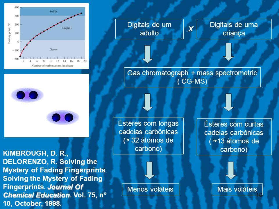 10 Digitais de um adulto Gas chromatograph + mass spectrometric ( CG-MS) Ésteres com longas cadeias carbônicas ( 32 átomos de carbono) Menos voláteis