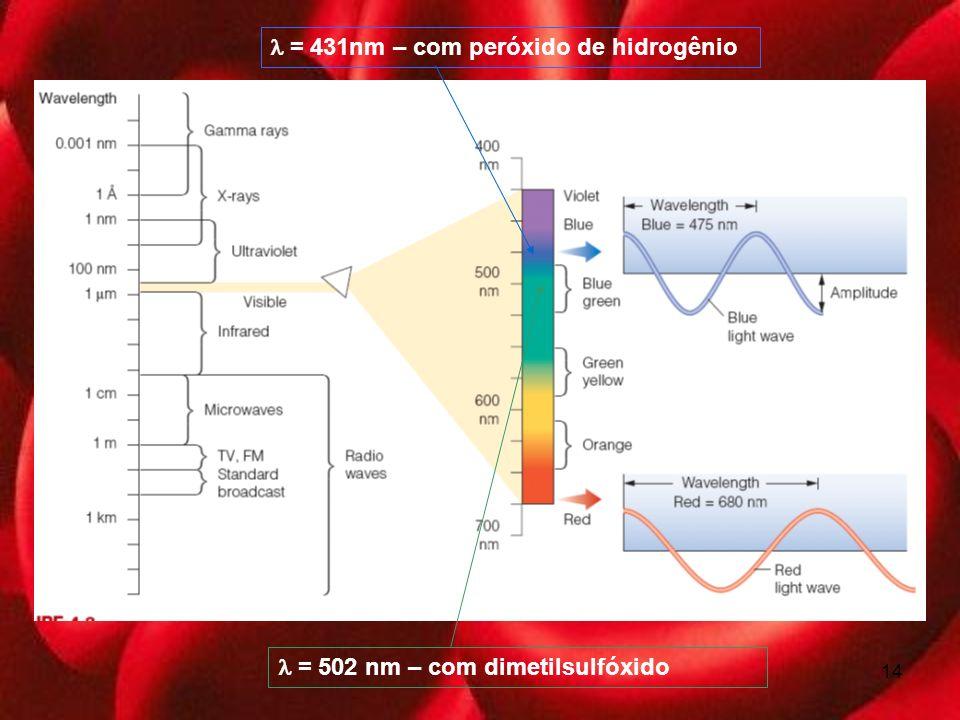 14 = 431nm – com peróxido de hidrogênio = 502 nm – com dimetilsulfóxido
