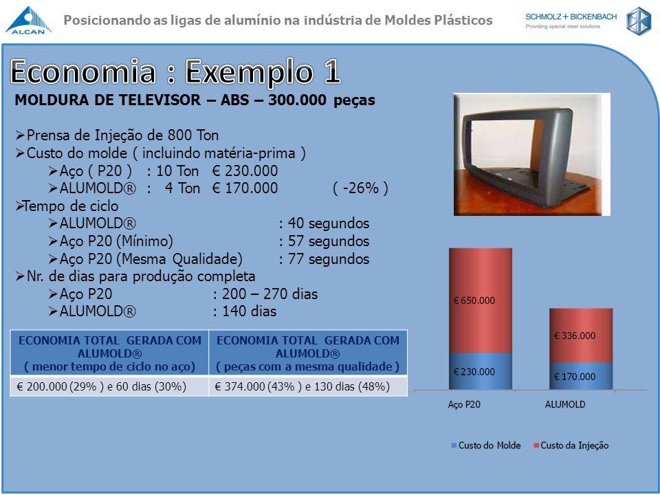 MOLDURA DE TELEVISOR – ABS – 300.000 peças Prensa de Injeção de 800 Ton Custo do molde ( incluindo matéria-prima ) Aço ( P20 ): 10 Ton 230.000 ALUMOLD