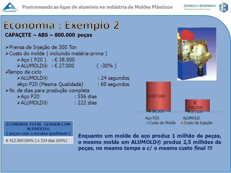 CAPAÇETE – ABS – 800.000 peças Prensa de Injeção de 300 Ton Custo do molde ( incluindo matéria-prima ) Aço ( P20 ): 38.500 ALUMOLD®: 27.000 ( -30% ) T