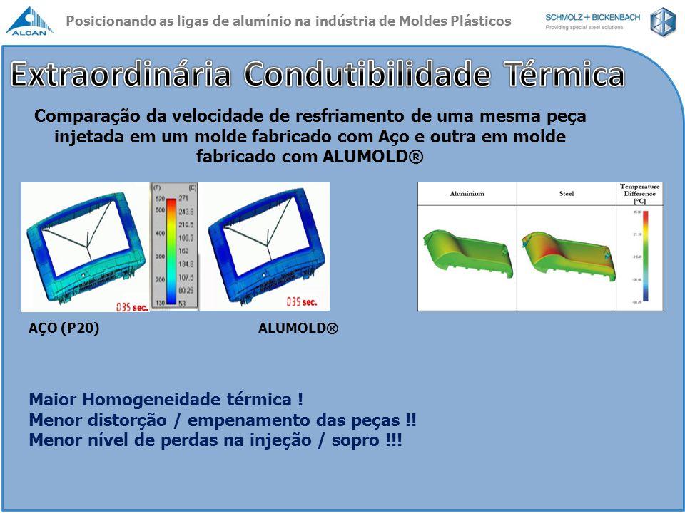 AÇO (P20)ALUMOLD® Comparação da velocidade de resfriamento de uma mesma peça injetada em um molde fabricado com Aço e outra em molde fabricado com ALU