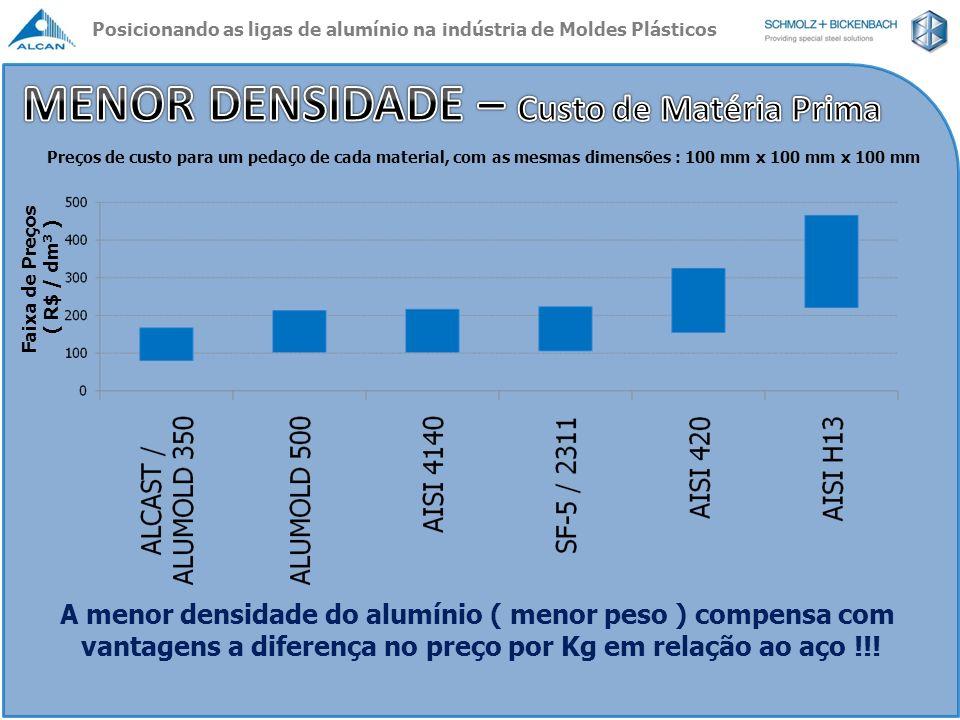 Faixa de Preços ( R$ / dm 3 ) Preços de custo para um pedaço de cada material, com as mesmas dimensões : 100 mm x 100 mm x 100 mm A menor densidade do