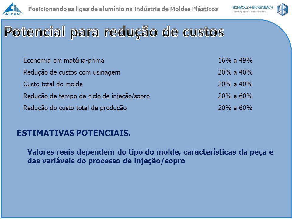 Economia em matéria-prima16% a 49% Redução de custos com usinagem20% a 40% Custo total do molde20% a 40% Redução de tempo de ciclo de injeção/sopro20%