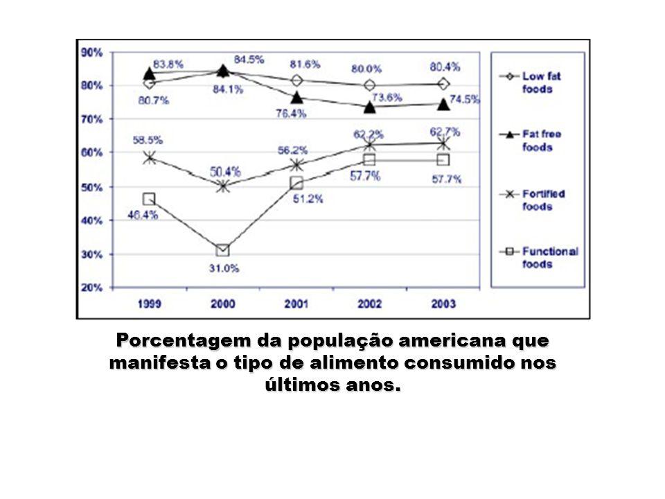 Porcentagem da população americana que manifesta o tipo de alimento consumido nos últimos anos.