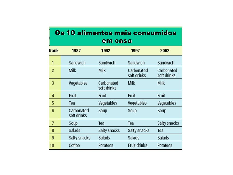 Os 10 alimentos mais consumidos em casa em casa