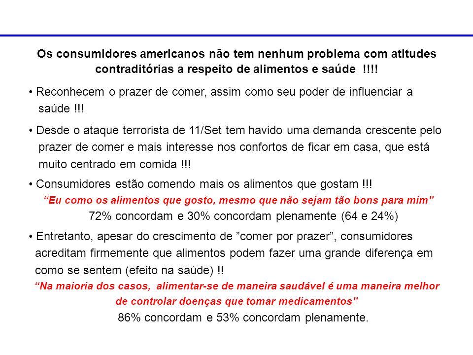 Os consumidores americanos não tem nenhum problema com atitudes contraditórias a respeito de alimentos e saúde !!!! Reconhecem o prazer de comer, assi
