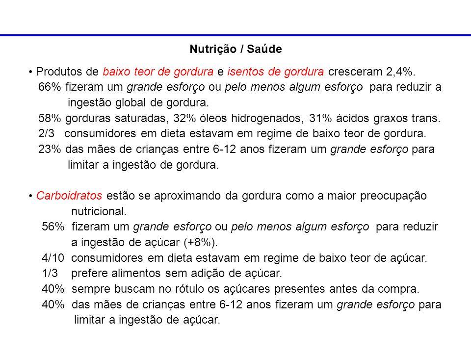 Nutrição / Saúde Produtos de baixo teor de gordura e isentos de gordura cresceram 2,4%. 66% fizeram um grande esforço ou pelo menos algum esforço para