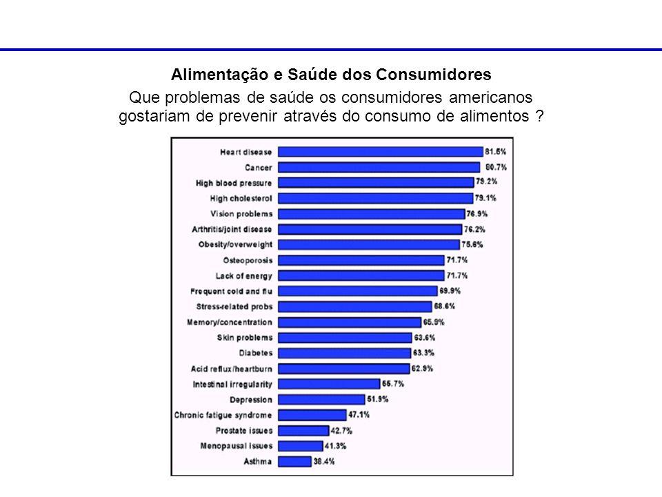 Alimentação e Saúde dos Consumidores Que problemas de saúde os consumidores americanos gostariam de prevenir através do consumo de alimentos ?