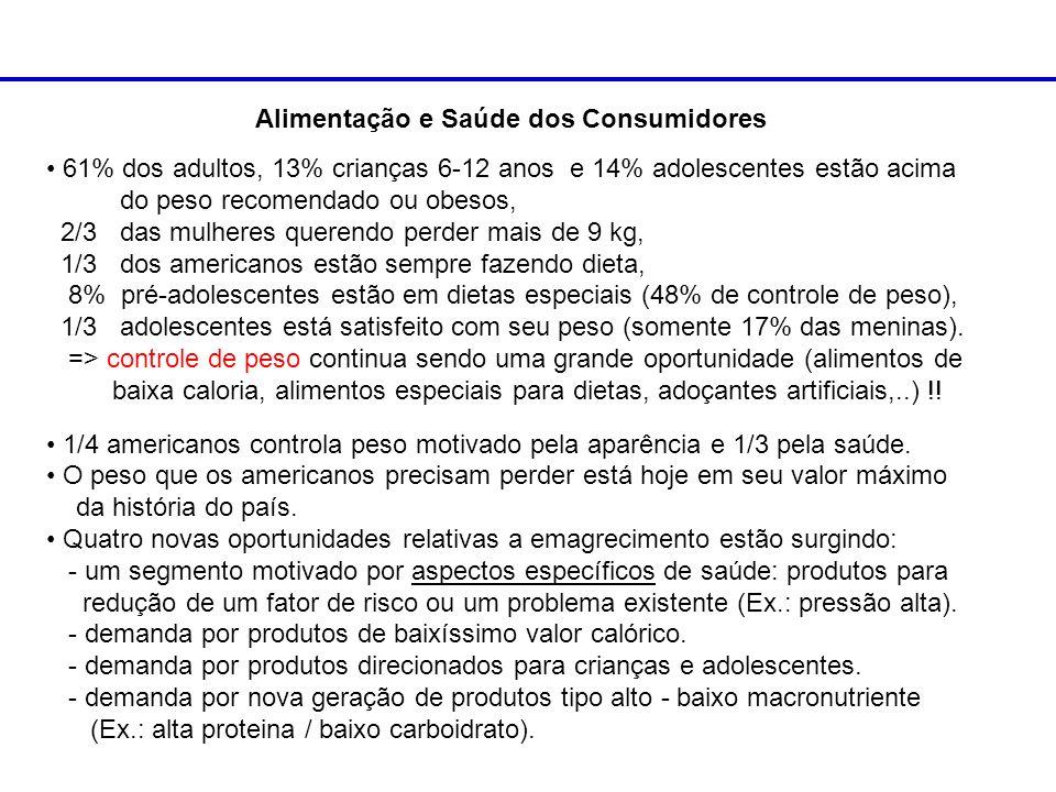Alimentação e Saúde dos Consumidores 61% dos adultos, 13% crianças 6-12 anos e 14% adolescentes estão acima do peso recomendado ou obesos, 2/3 das mul