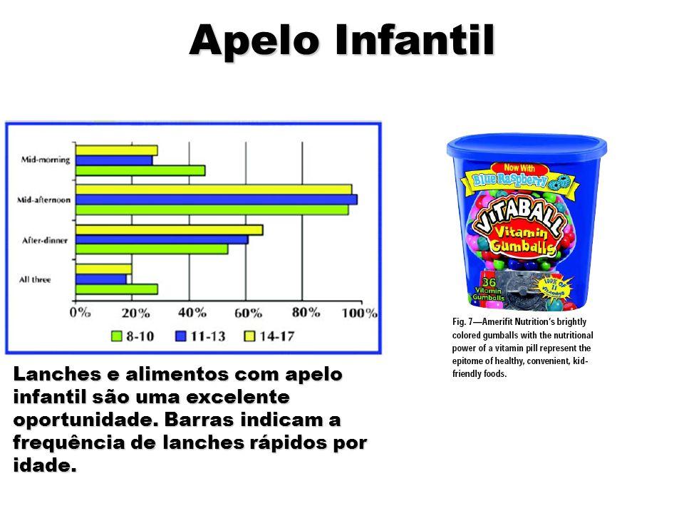 Apelo Infantil Lanches e alimentos com apelo infantil são uma excelente oportunidade. Barras indicam a frequência de lanches rápidos por idade.