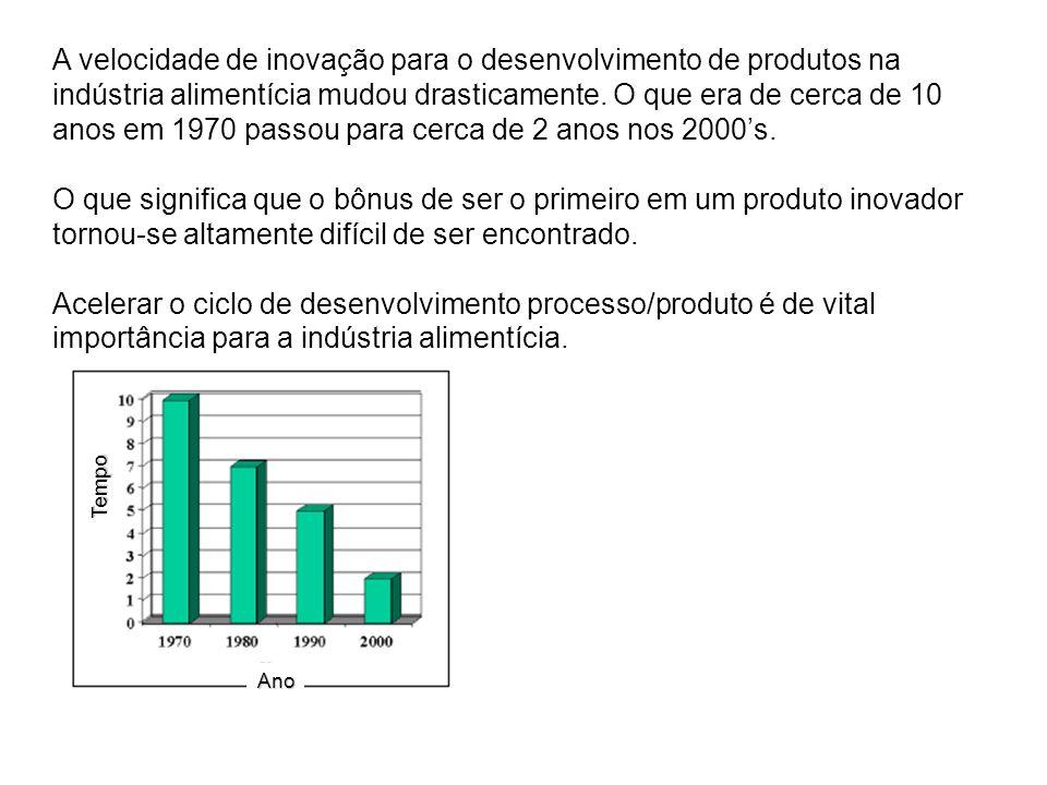 A velocidade de inovação para o desenvolvimento de produtos na indústria alimentícia mudou drasticamente. O que era de cerca de 10 anos em 1970 passou