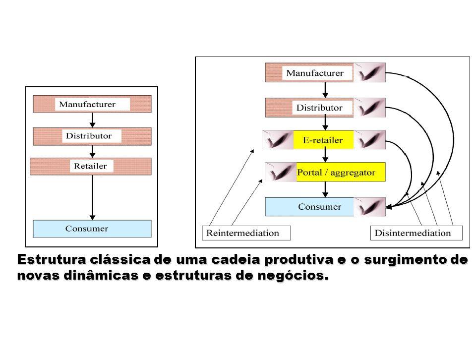Estrutura clássica de uma cadeia produtiva e o surgimento de novas dinâmicas e estruturas de negócios.