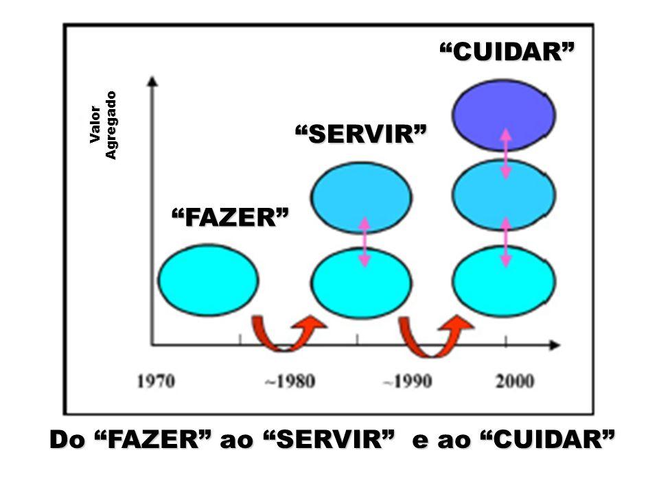 ValorAgregado Do FAZER ao SERVIR e ao CUIDAR FAZER SERVIR CUIDAR