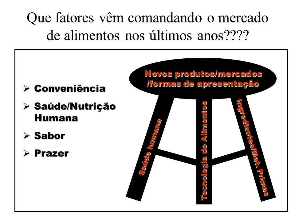 Que fatores vêm comandando o mercado de alimentos nos últimos anos???? Saúde humana Tecnologia de Alimentos Ingredientes/Mat. Primas Novos produtos/me