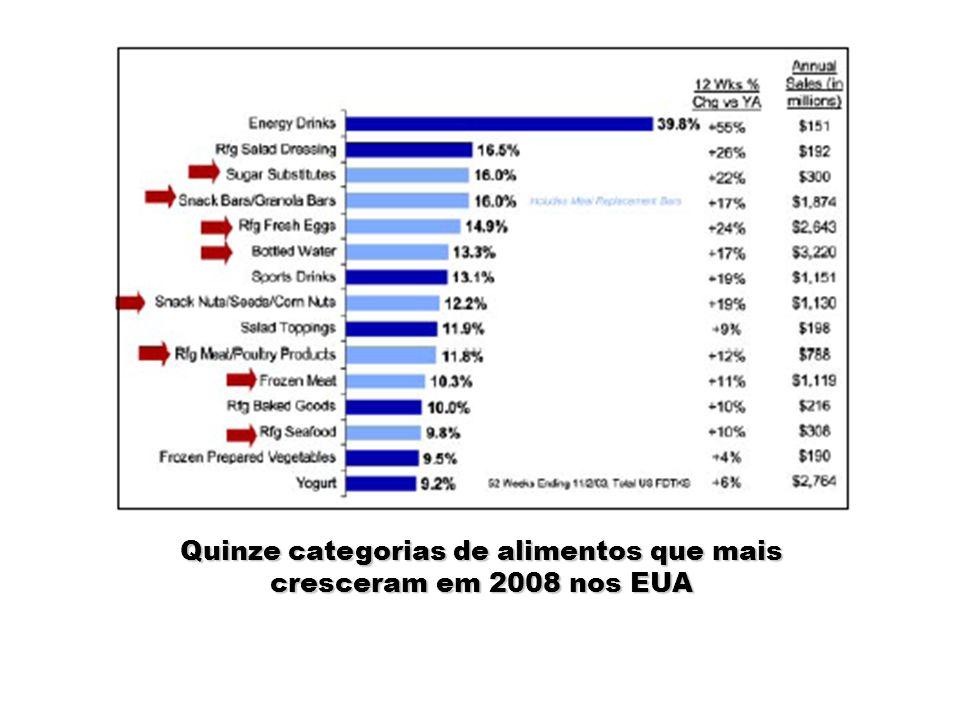 Quinze categorias de alimentos que mais decresceram em 2008 nos EUA