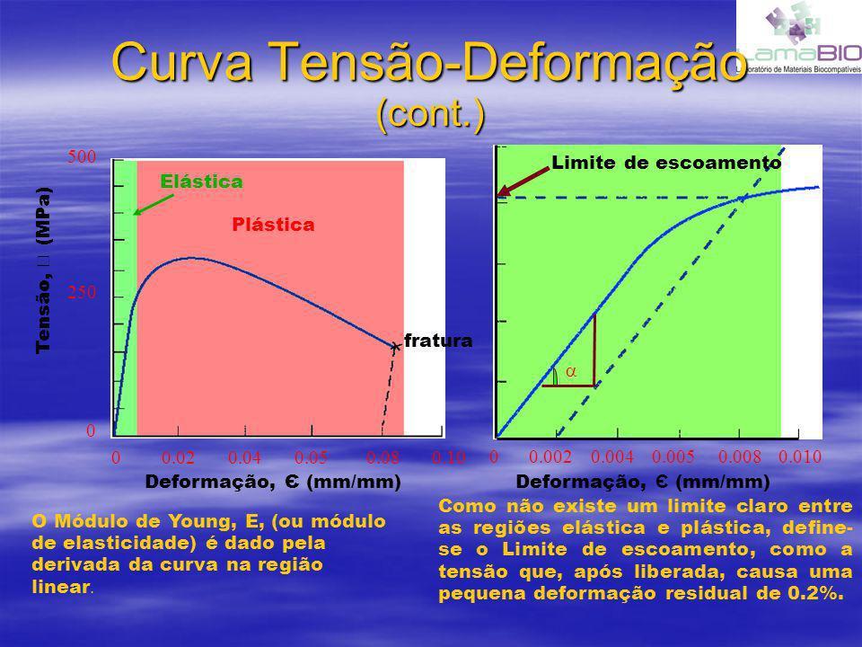 Curva Tensão-Deformação (cont.) 00.040.050.080.100.02 0 250 500 Deformação, Є (mm/mm) Tensão, (MPa) Plástica Elástica 00.0040.0050.0080.0100.002 Defor