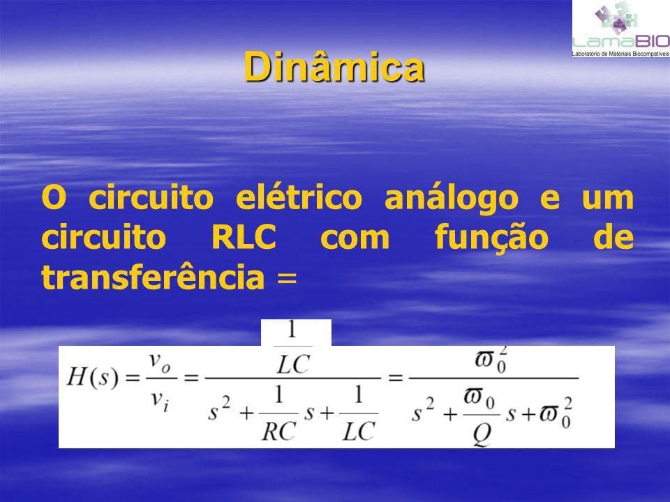 Dinâmica O circuito elétrico análogo e um circuito RLC com função de transferência =