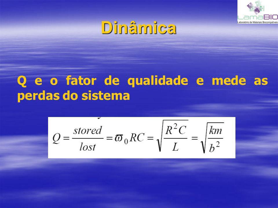Dinâmica Q e o fator de qualidade e mede as perdas do sistema