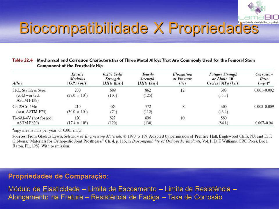 Biocompatibilidade X Propriedades Propriedades de Comparação: Módulo de Elasticidade – Limite de Escoamento – Limite de Resistência – Alongamento na F
