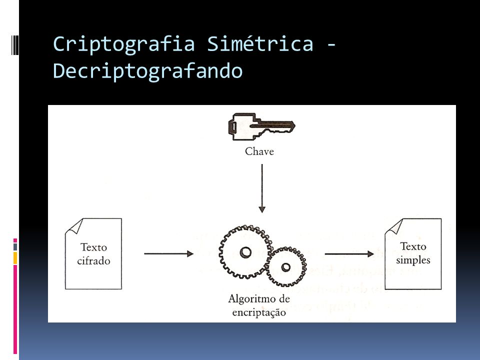 Criptografia Simétrica - Decriptografando