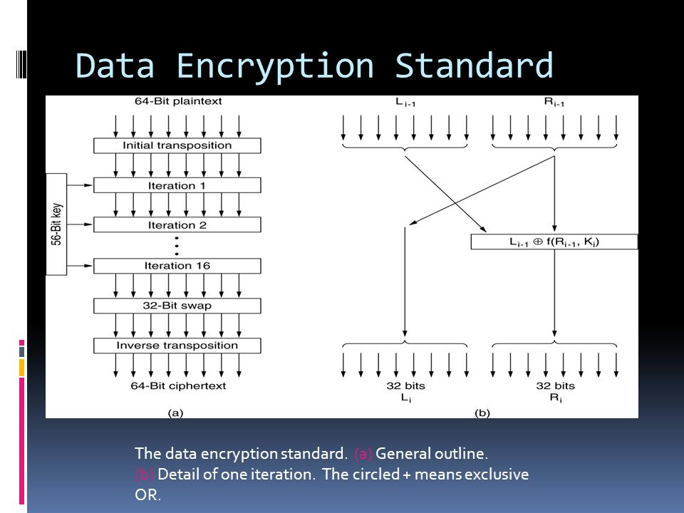 Data Encryption Standard The data encryption standard. (a) General outline. (b) Detail of one iteration. The circled + means exclusive OR.