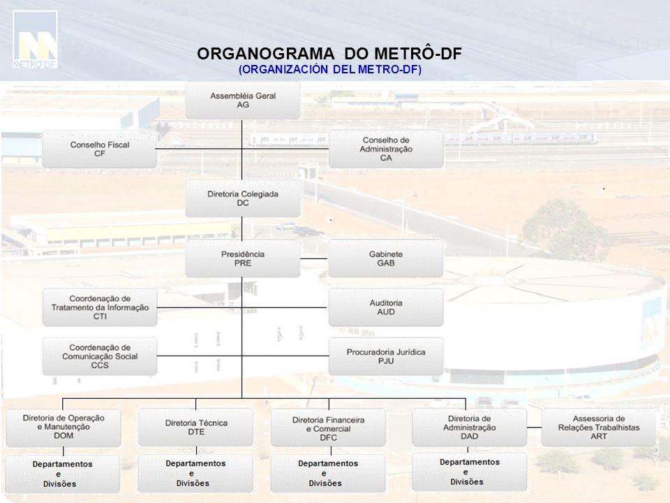 ORGANOGRAMA DO METRÔ-DF (ORGANIZACIÓN DEL METRO-DF)