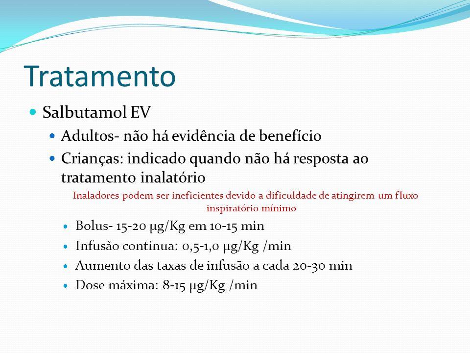 Tratamento Salbutamol EV Adultos- não há evidência de benefício Crianças: indicado quando não há resposta ao tratamento inalatório Inaladores podem se