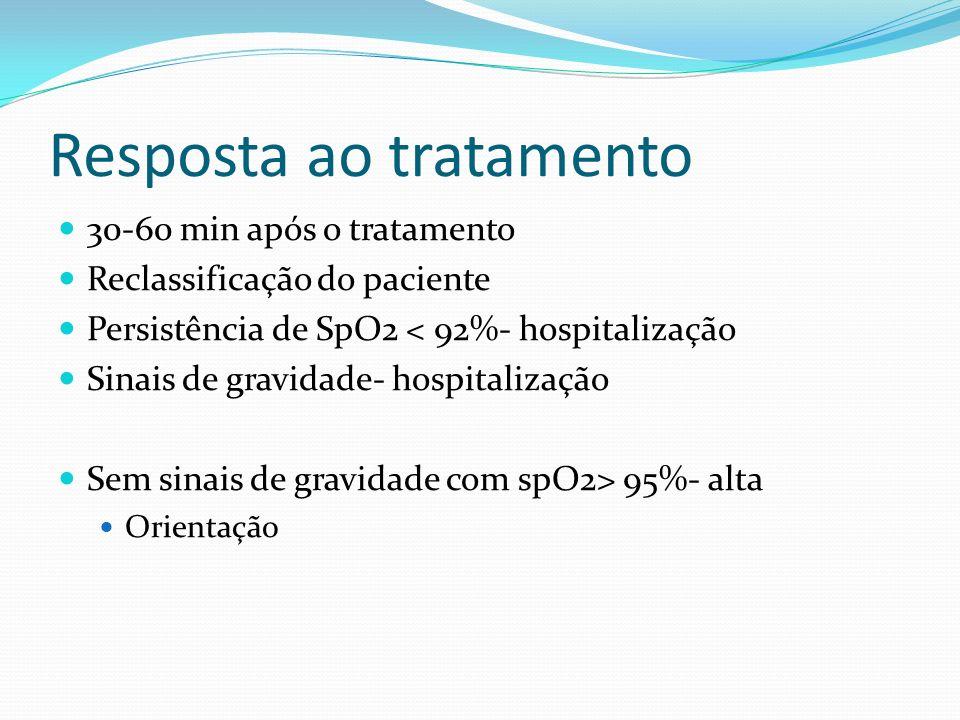 Resposta ao tratamento 30-60 min após o tratamento Reclassificação do paciente Persistência de SpO2 < 92%- hospitalização Sinais de gravidade- hospita