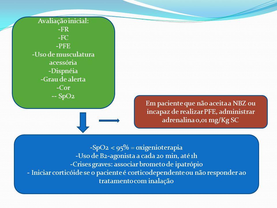 Avaliação inicial: -FR -FC -PFE -Uso de musculatura acessória -Dispnéia -Grau de alerta -Cor -- SpO2 -SpO2 < 95% = oxigenioterapia -Uso de B2-agonista