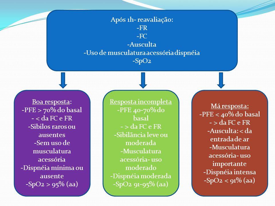Após 1h- reavaliação: -FR -FC -Ausculta -Uso de musculatura acessória dispnéia -SpO2 Boa resposta: -PFE > 70% do basal - < da FC e FR -Sibilos raros o