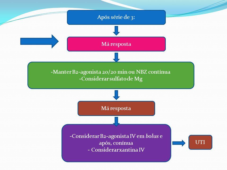 Má resposta -Considerar B2-agonista IV em bolus e após, conínua - Considerar xantina IV Má resposta -Manter B2-agonista 20/20 min ou NBZ contínua -Con