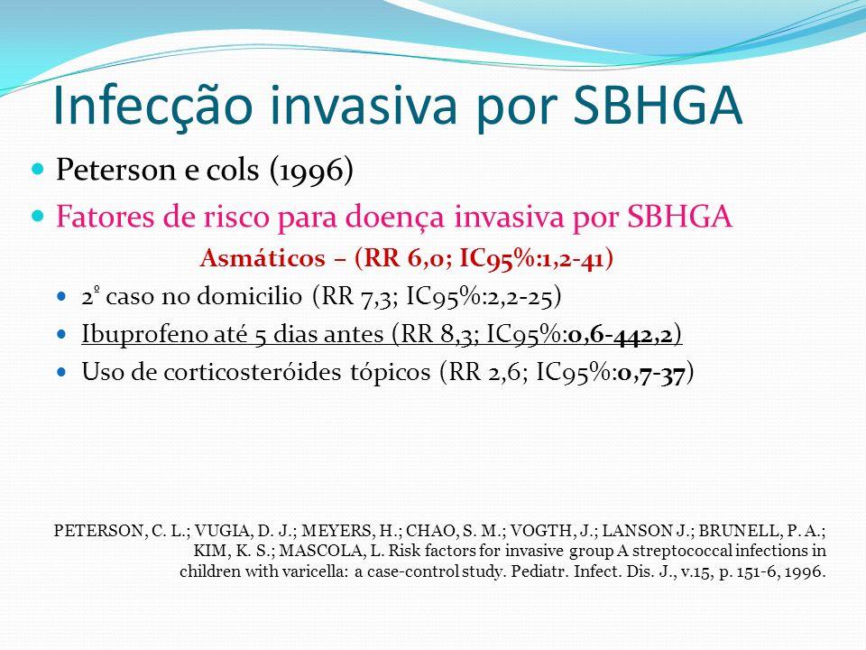 Infecção invasiva por SBHGA Peterson e cols (1996) Fatores de risco para doença invasiva por SBHGA Asmáticos – (RR 6,0; IC95%:1,2-41) 2 º caso no domi