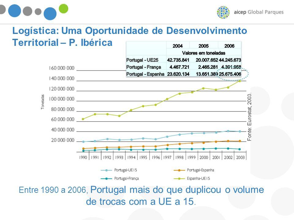 Entre 1990 a 2006, Portugal mais do que duplicou o volume de trocas com a UE a 15. Fonte: Eurostat, 2003. Logística: Uma Oportunidade de Desenvolvimen