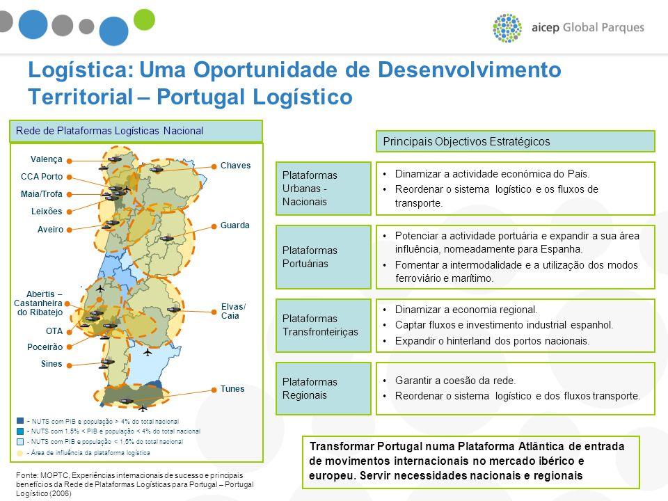 Logística: Uma Oportunidade de Desenvolvimento Territorial – Portugal Logístico Fonte: MOPTC, Experiências internacionais de sucesso e principais bene