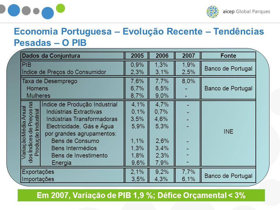 Em 2007, Variação de PIB 1,9 %; Défice Orçamental < 3% Economia Portuguesa – Evolução Recente – Tendências Pesadas – O PIB