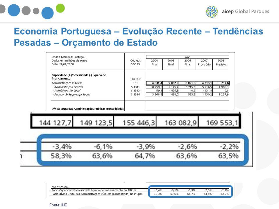Economia Portuguesa – Evolução Recente – Tendências Pesadas – Orçamento de Estado Fonte: INE
