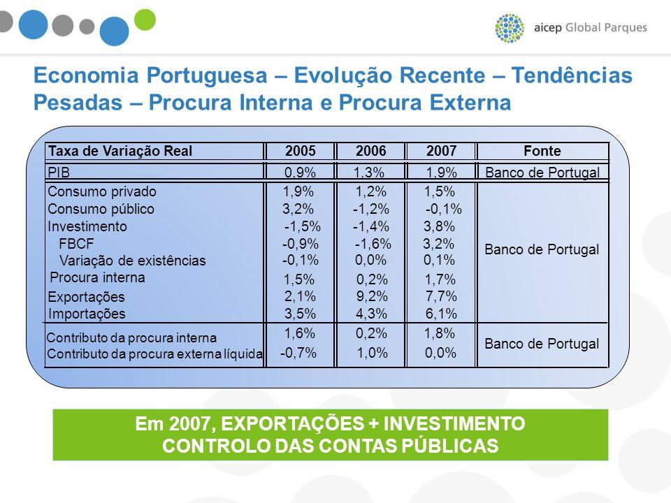 Taxa de Variação Real200520062007Fonte PIB0,9%1,3%1,9%Banco de Portugal Consumo privado1,9%1,2%1,5% Consumo público3,2%-1,2%-0,1% Investimento-1,5%-1,